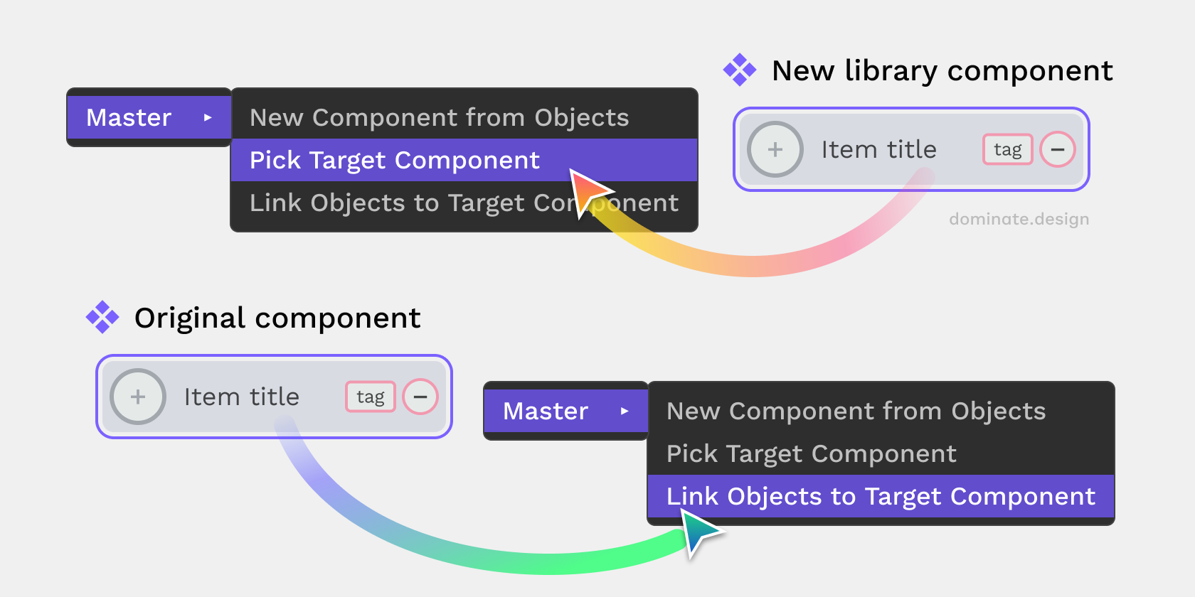 Moving a component: Pick the new component, link the original component.