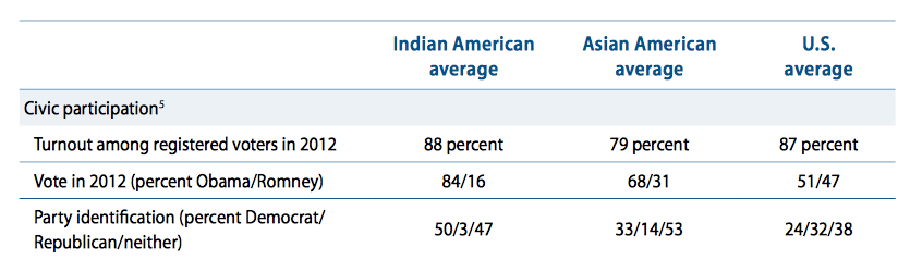 Indian American party affiliation