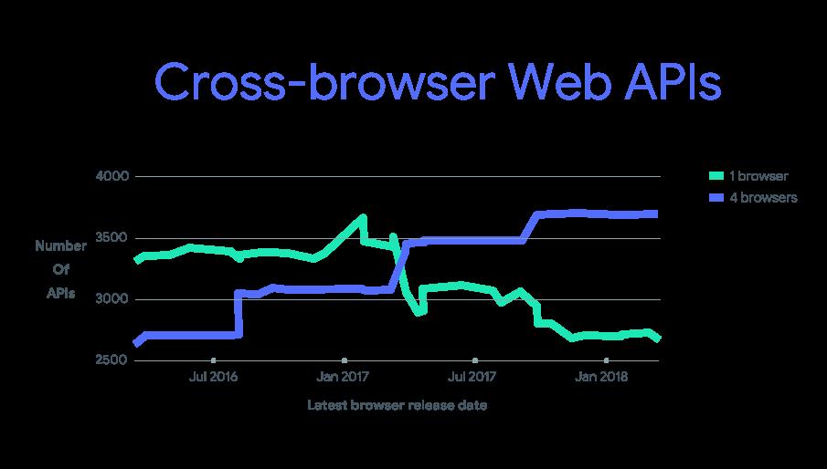Chromium Blog: Charting Browser Interoperability