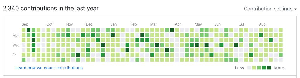 My GitHub contribution graph