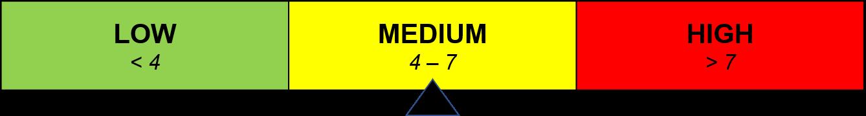 Medium Risk Bar