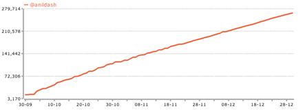 anildash-follower-chart.png